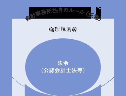 「法令(公認会計士法等)」は「倫理規則等」に包含されている 「倫理規則等」は「会計事務所独自ルール(任意)」に包含されている
