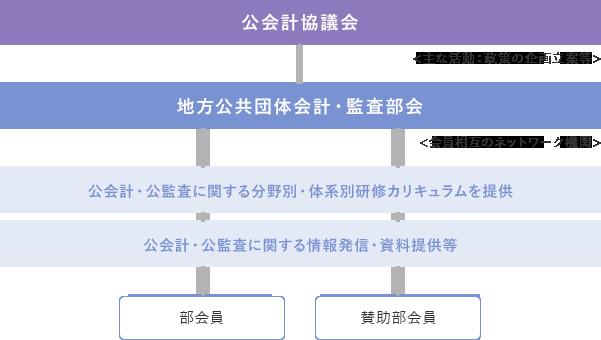地方公共団体会計(地方公会計)・監査部会とは   日本公認会計士協会
